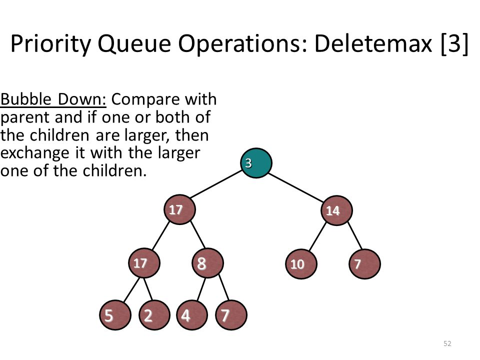 Priority Queue Operations: Deletemax [3]